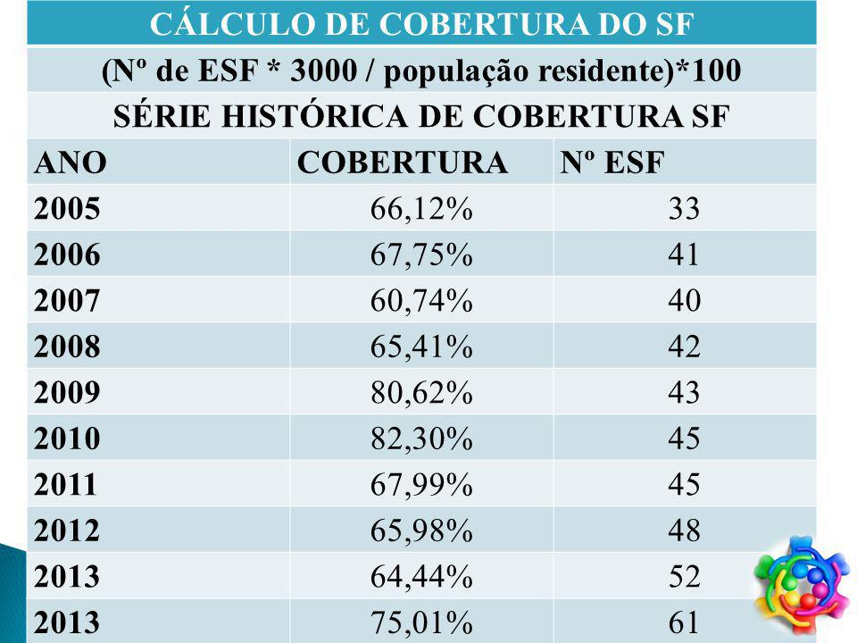 CÁLCULO DE COBERTURA DO SF (Nº de ESF * 3000 / população residente)*100 SÉRIE HISTÓRICA DE COBERTURA SF ANOCOBERTURANº ESF 200566,12%33 200667,75%41 200760,74%40 200865,41%42 200980,62%43 201082,30%45 201167,99%45 201265,98%48 201364,44%52 201375,01%61