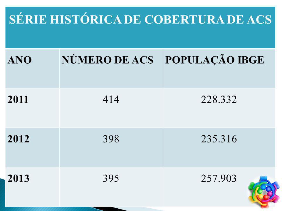ACS EFETIVADOS EM JULHO DE 2008 CURSO 2005 - 1º MÓDULO 2006 – 2º MÓDULO 2008 – 3º MÓDULO 377 ACS em 2005 290 TACS EM PALMAS
