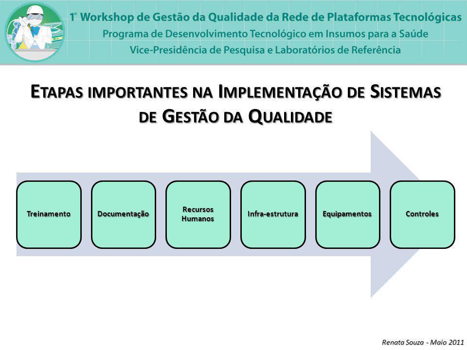 Renata Souza - Maio 2011 TreinamentoDocumentação Recursos Humanos Infra-estruturaEquipamentosControles E TAPAS IMPORTANTES NA I MPLEMENTAÇÃO DE S ISTEMAS DE G ESTÃO DA Q UALIDADE