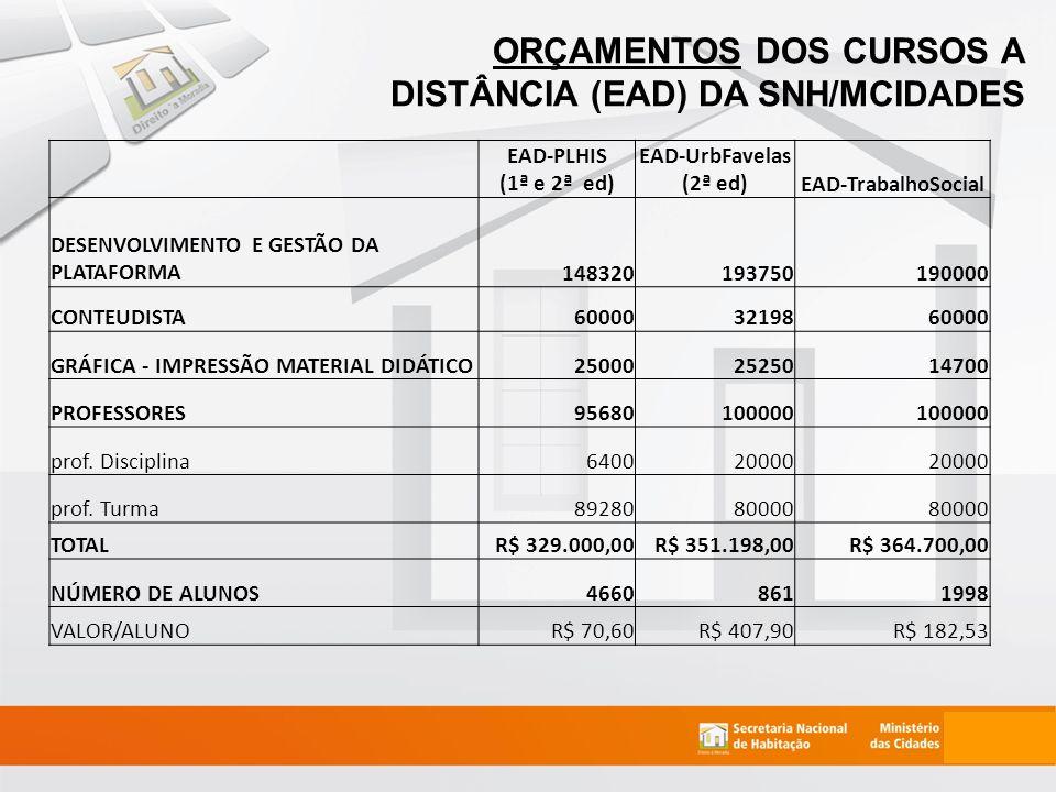 ORÇAMENTOS DOS CURSOS A DISTÂNCIA (EAD) DA SNH/MCIDADES EAD-PLHIS (1ª e 2ª ed) EAD-UrbFavelas (2ª ed)EAD-TrabalhoSocial DESENVOLVIMENTO E GESTÃO DA PLATAFORMA148320193750190000 CONTEUDISTA600003219860000 GRÁFICA - IMPRESSÃO MATERIAL DIDÁTICO250002525014700 PROFESSORES95680100000 prof.
