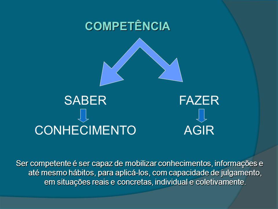 COMPETÊNCIA Ser competente é ser capaz de mobilizar conhecimentos, informações e até mesmo hábitos, para aplicá-los, com capacidade de julgamento, em situações reais e concretas, individual e coletivamente.