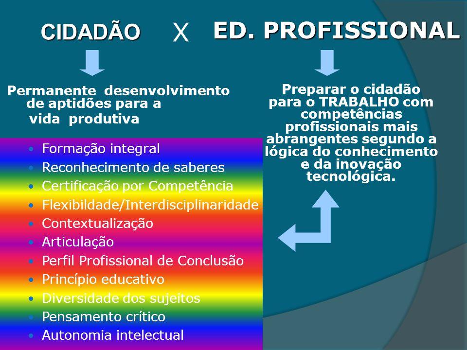 CIDADÃO Permanente desenvolvimento de aptidões para a vida produtiva Formação integral Reconhecimento de saberes Certificação por Competência Flexibil
