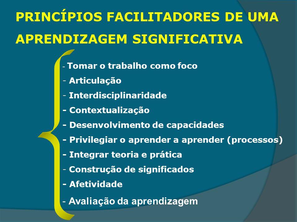 PRINCÍPIOS FACILITADORES DE UMA APRENDIZAGEM SIGNIFICATIVA - Tomar o trabalho como foco - Articulação - Interdisciplinaridade - Contextualização - Des