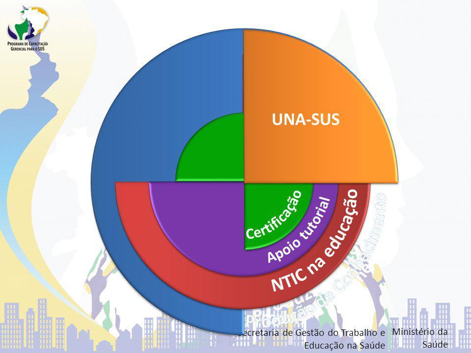 Situação atual TemaSaúdeEducaçãoVagasTotal Saúde da Família SES-BA e FESF Univers.