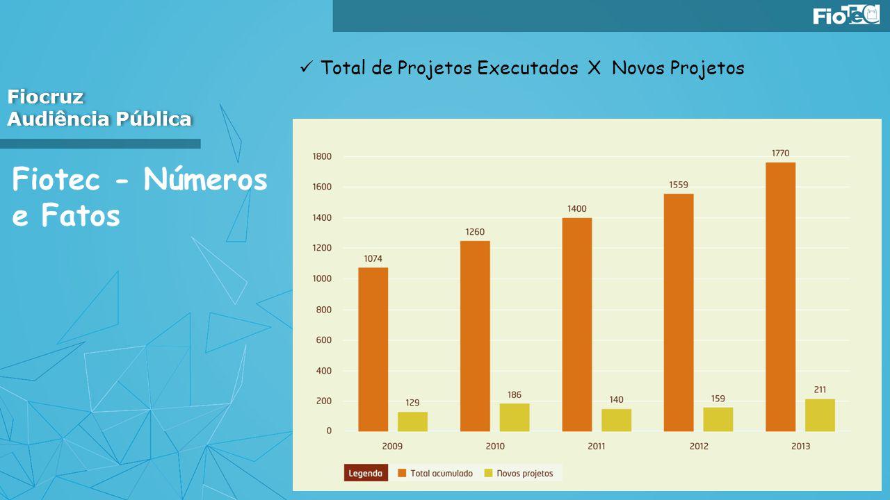 Fiotec - Números e Fatos Total de Projetos Executados X Novos Projetos Fiocruz Audiência Pública Fiocruz Audiência Pública