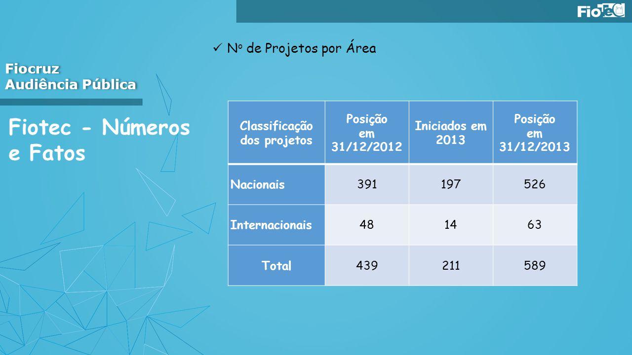 Fiotec - Números e Fatos N o de Projetos por Área Fiocruz Audiência Pública Fiocruz Audiência Pública Classificação dos projetos Posição em 31/12/2012