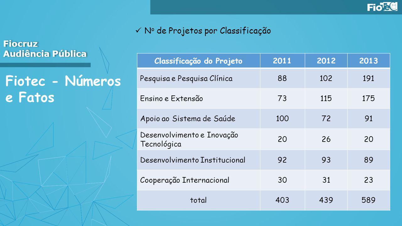 Fiotec - Números e Fatos N o de Projetos por Classificação Fiocruz Audiência Pública Fiocruz Audiência Pública Classificação do Projeto201120122013 Pe