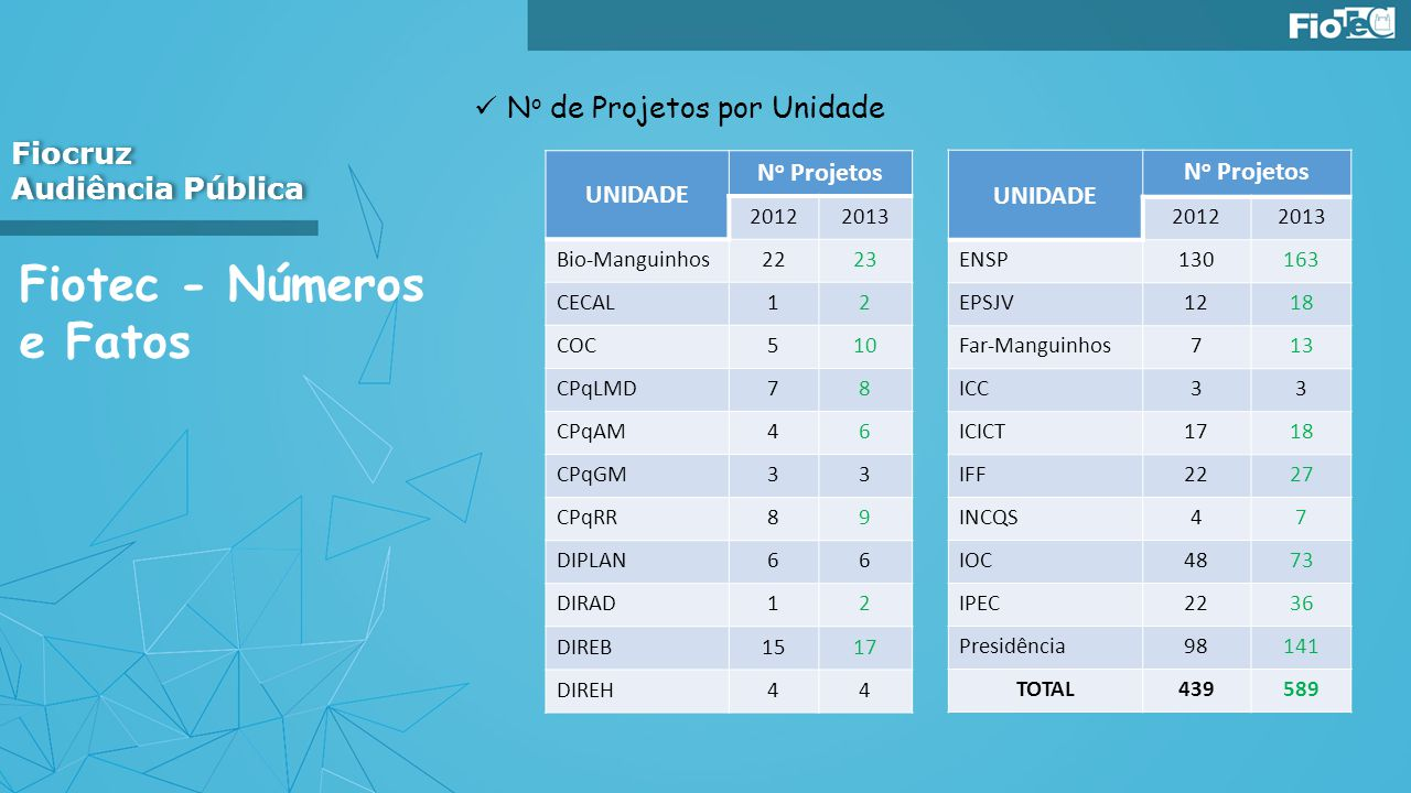 Fiotec - Números e Fatos N o de Projetos por Unidade Fiocruz Audiência Pública Fiocruz Audiência Pública UNIDADE N o Projetos 20122013 Bio-Manguinhos2