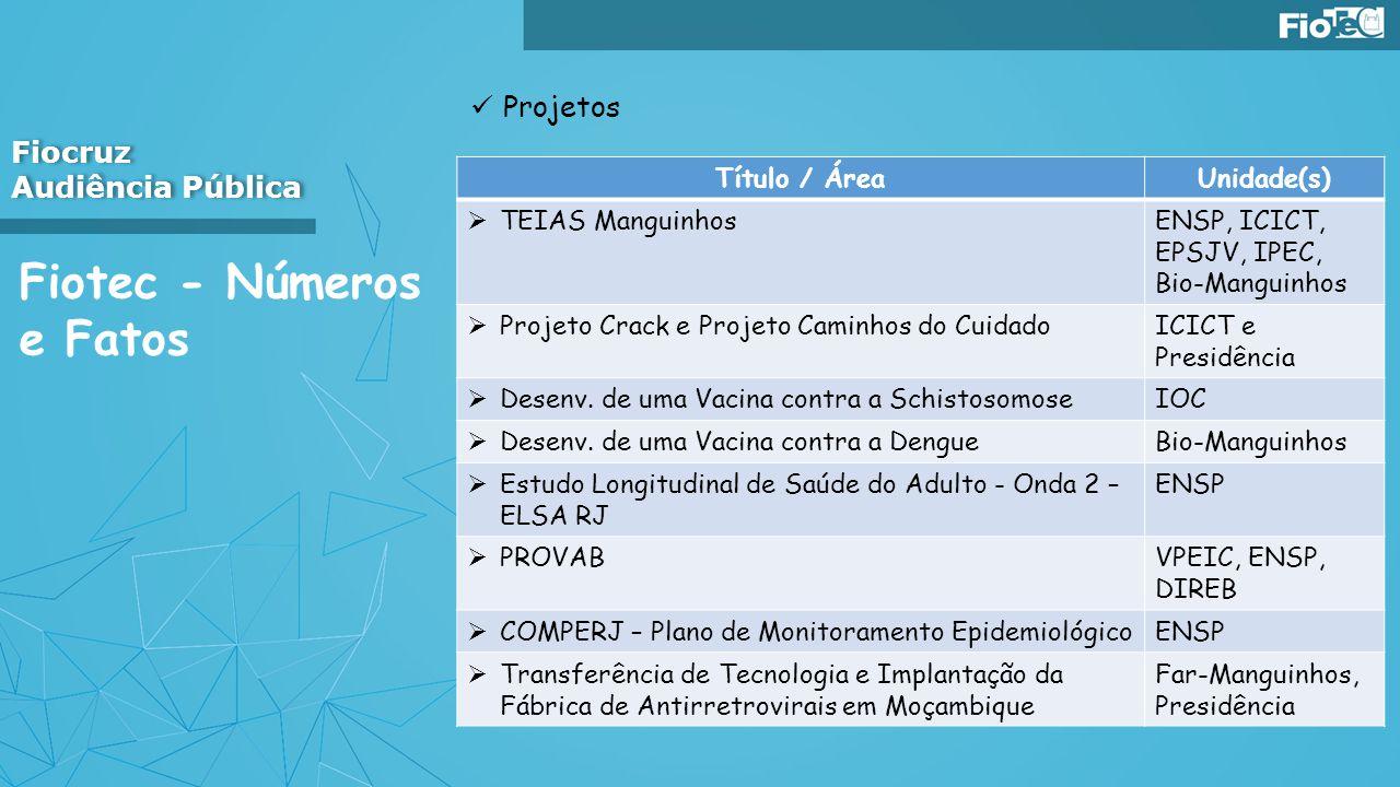 Fiotec - Números e Fatos Projetos Fiocruz Audiência Pública Fiocruz Audiência Pública Título / ÁreaUnidade(s) TEIAS ManguinhosENSP, ICICT, EPSJV, IPEC