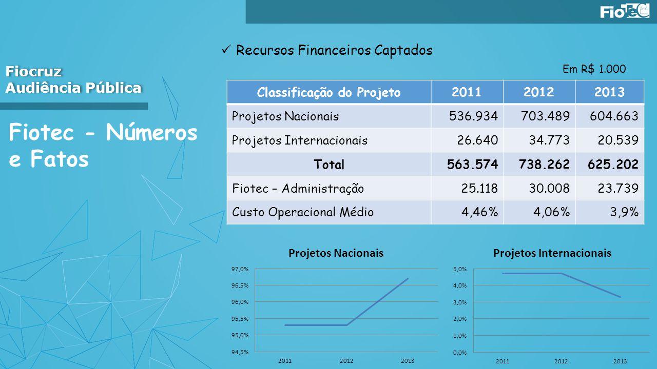 Fiotec - Números e Fatos Recursos Financeiros Captados Fiocruz Audiência Pública Fiocruz Audiência Pública Classificação do Projeto201120122013 Projet