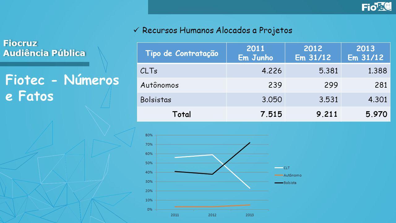 Fiotec - Números e Fatos Recursos Humanos Alocados a Projetos Fiocruz Audiência Pública Fiocruz Audiência Pública Tipo de Contratação 2011 Em Junho 20
