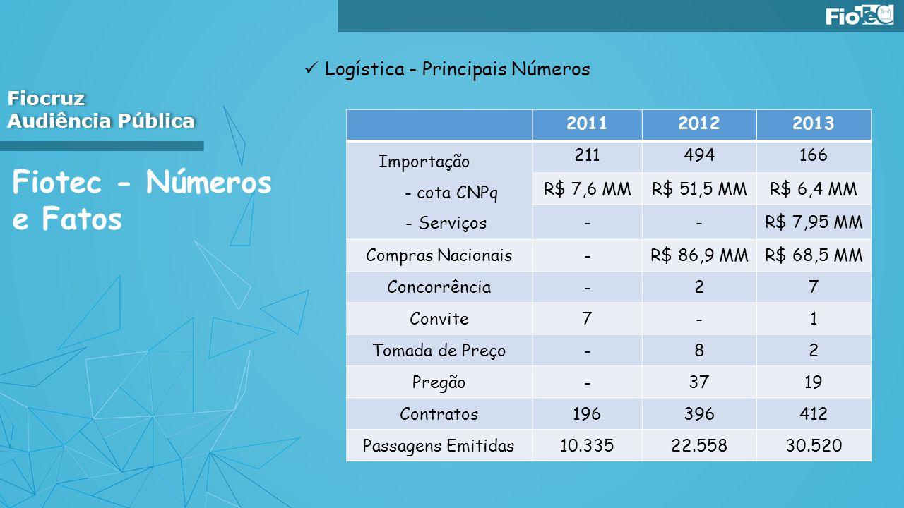 Fiotec - Números e Fatos Logística - Principais Números Fiocruz Audiência Pública Fiocruz Audiência Pública 201120122013 Importação - cota CNPq - Serv
