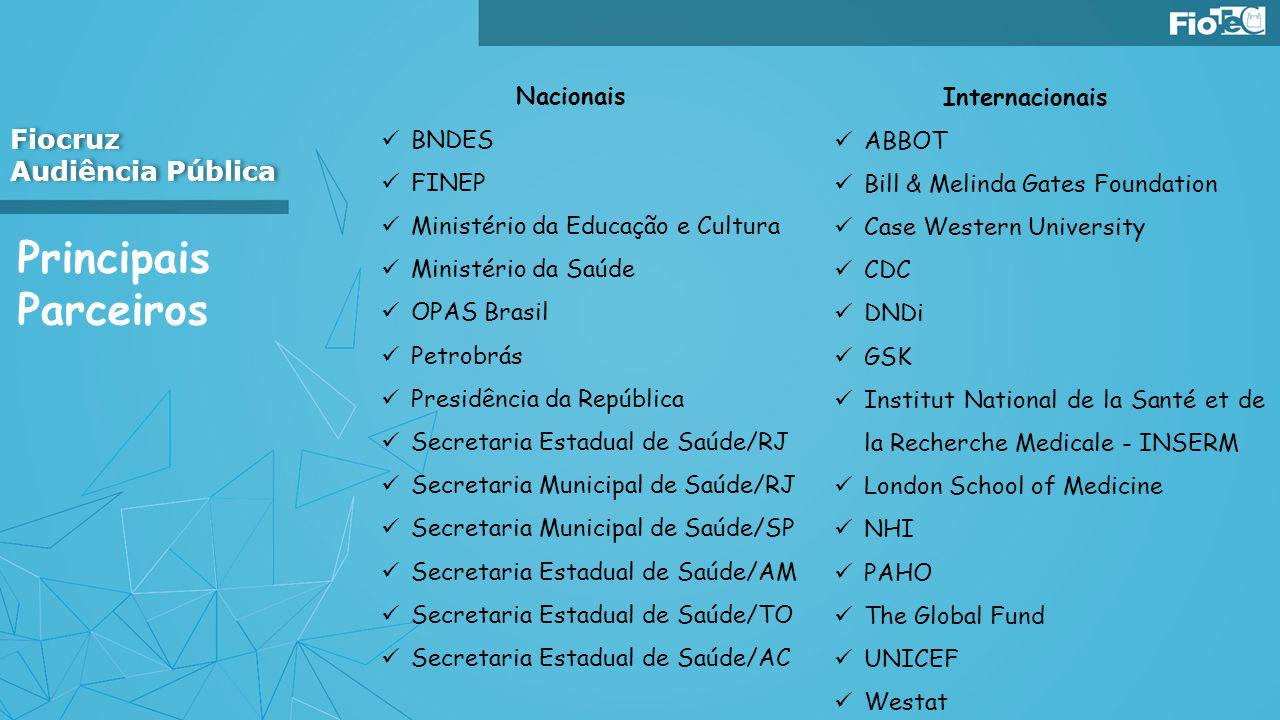 Principais Parceiros Fiocruz Audiência Pública Fiocruz Audiência Pública Nacionais BNDES FINEP Ministério da Educação e Cultura Ministério da Saúde OP
