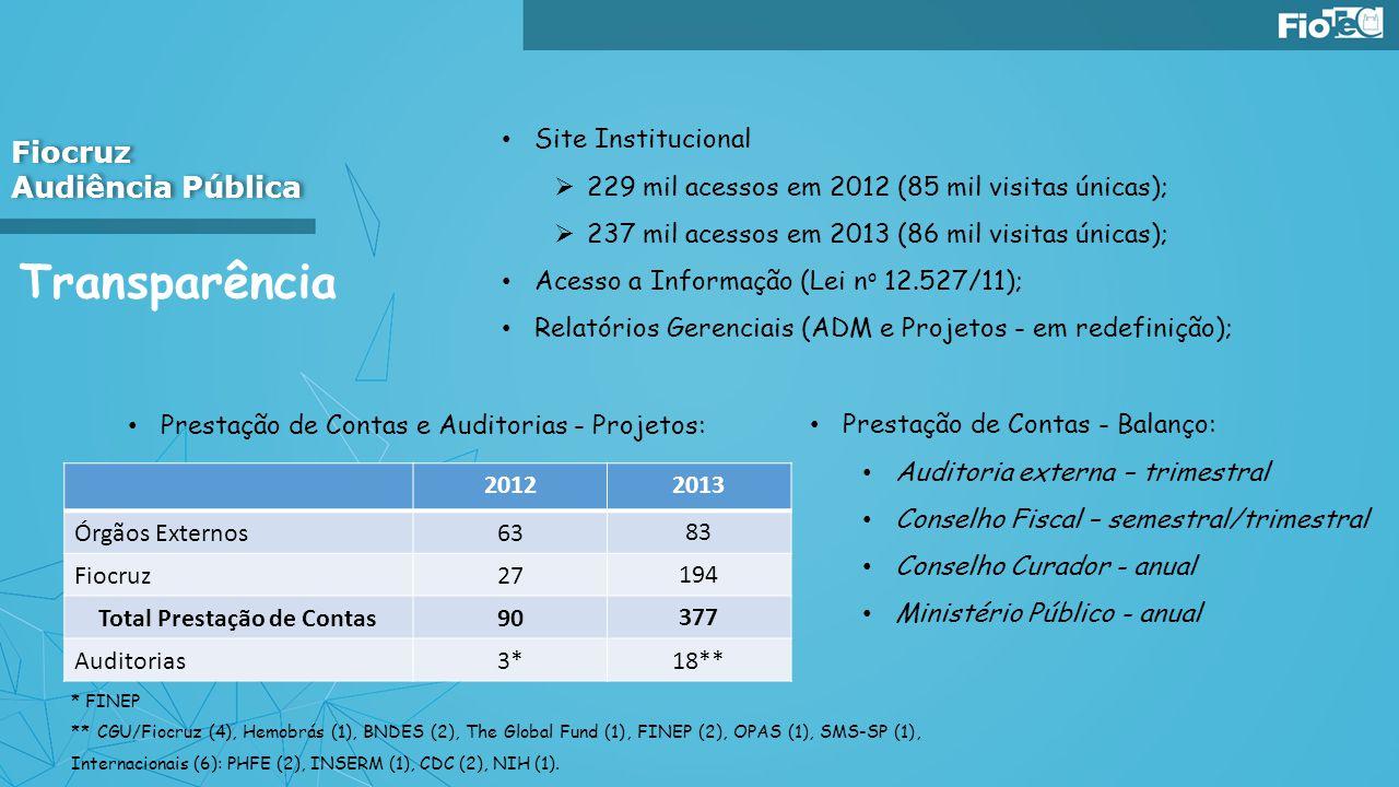 Transparência Fiocruz Audiência Pública Fiocruz Audiência Pública Site Institucional 229 mil acessos em 2012 (85 mil visitas únicas); 237 mil acessos