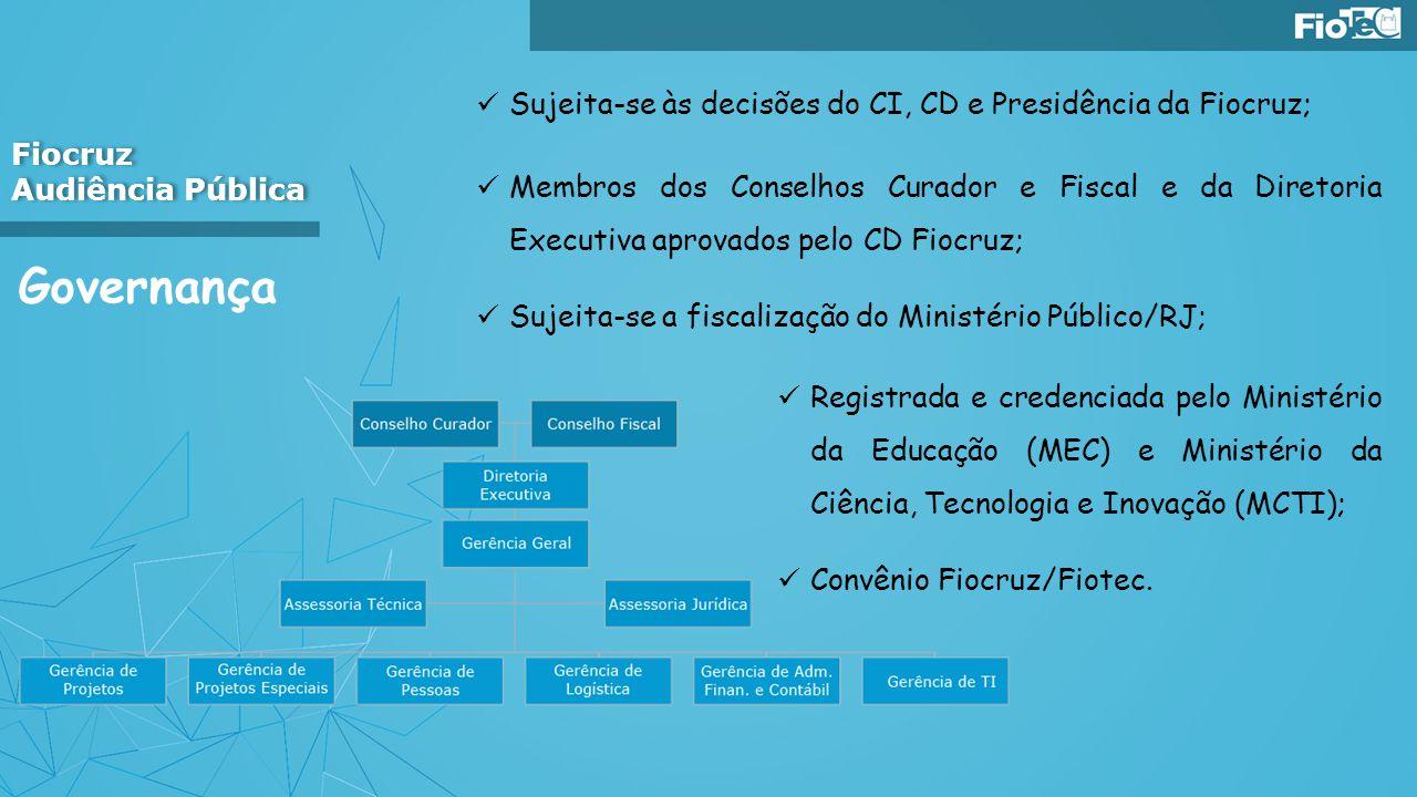 Governança Sujeita-se às decisões do CI, CD e Presidência da Fiocruz; Membros dos Conselhos Curador e Fiscal e da Diretoria Executiva aprovados pelo C