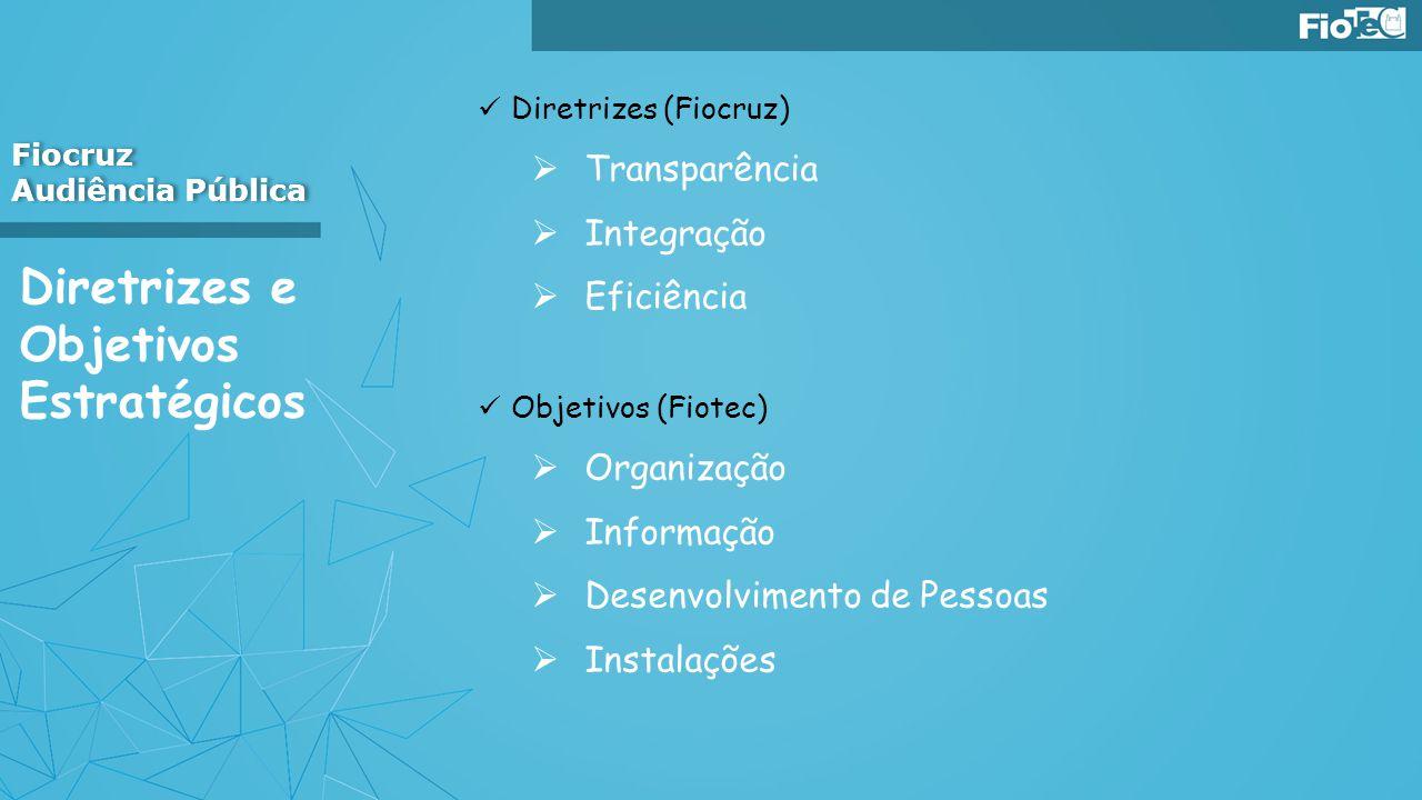 Diretrizes e Objetivos Estratégicos Diretrizes (Fiocruz) Transparência Integração Eficiência Objetivos (Fiotec) Organização Informação Desenvolvimento