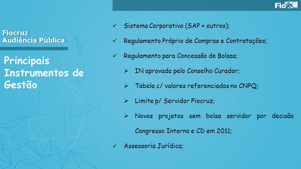Principais Instrumentos de Gestão Sistema Corporativo (SAP + outros); Regulamento Próprio de Compras e Contratações; Regulamento para Concessão de Bol