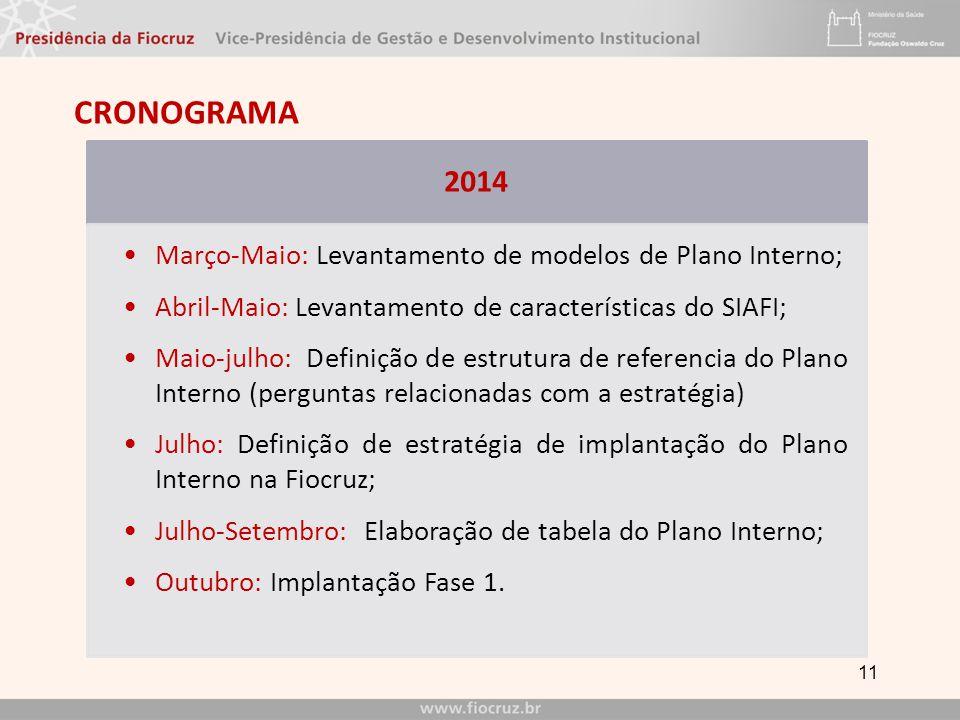 CRONOGRAMA 11 2014 Março-Maio: Levantamento de modelos de Plano Interno; Abril-Maio: Levantamento de características do SIAFI; Maio-julho: Definição de estrutura de referencia do Plano Interno (perguntas relacionadas com a estratégia) Julho: Definição de estratégia de implantação do Plano Interno na Fiocruz; Julho-Setembro: Elaboração de tabela do Plano Interno; Outubro: Implantação Fase 1.