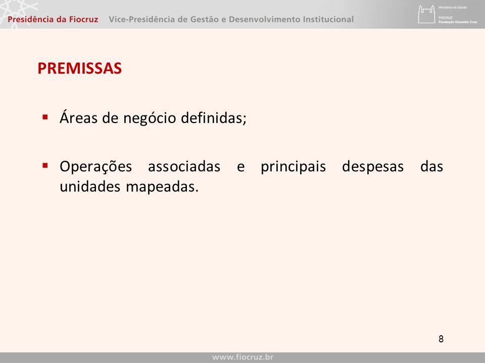 PREMISSAS Áreas de negócio definidas; Operações associadas e principais despesas das unidades mapeadas.