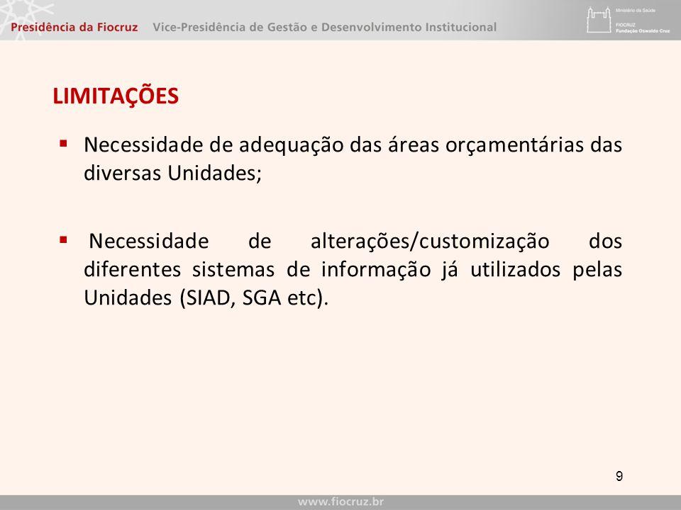 LIMITAÇÕES Necessidade de adequação das áreas orçamentárias das diversas Unidades; Necessidade de alterações/customização dos diferentes sistemas de informação já utilizados pelas Unidades (SIAD, SGA etc).