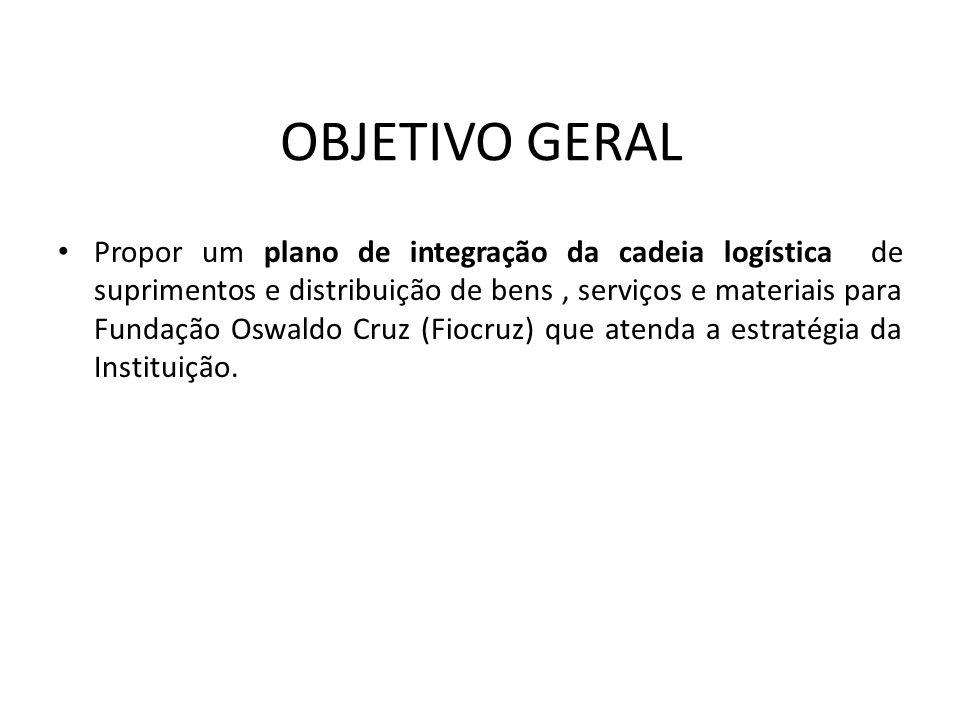 Propor um plano de integração da cadeia logística de suprimentos e distribuição de bens, serviços e materiais para Fundação Oswaldo Cruz (Fiocruz) que atenda a estratégia da Instituição.