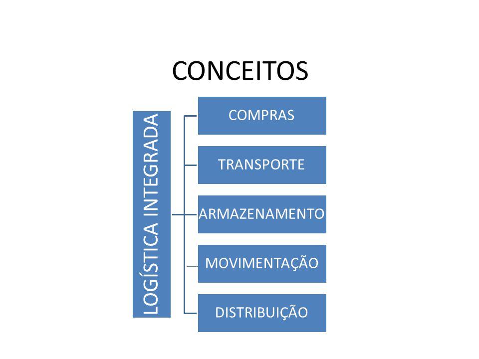 CONCEITOS LOGÍSTICA INTEGRADA COMPRAS TRANSPORTE ARMAZENAMENTO MOVIMENTAÇÃO DISTRIBUIÇÃO