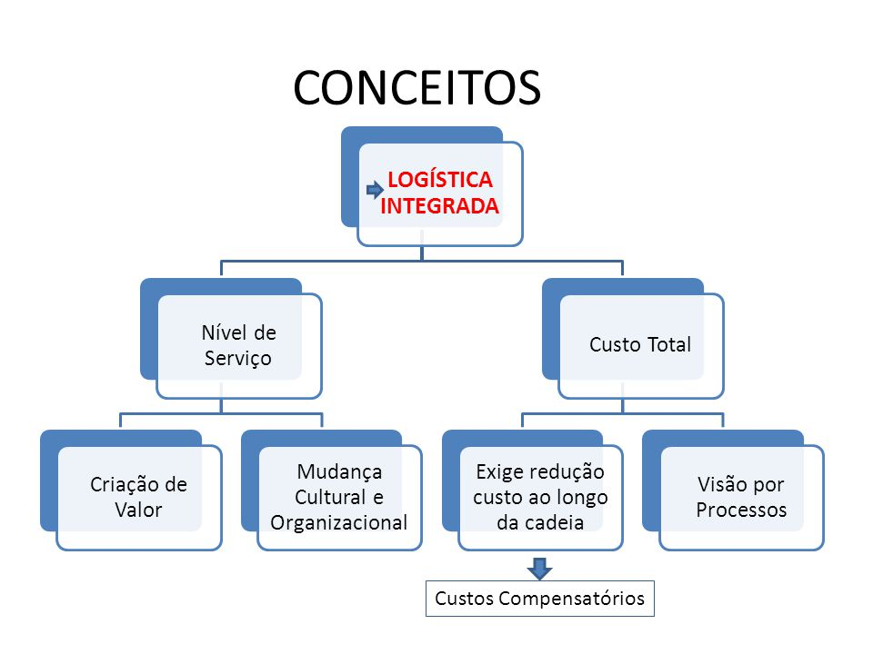 CONCEITOS LOGÍSTICA INTEGRADA Nível de Serviço Criação de Valor Mudança Cultural e Organizacional Custo Total Exige redução custo ao longo da cadeia Visão por Processos Custos Compensatórios