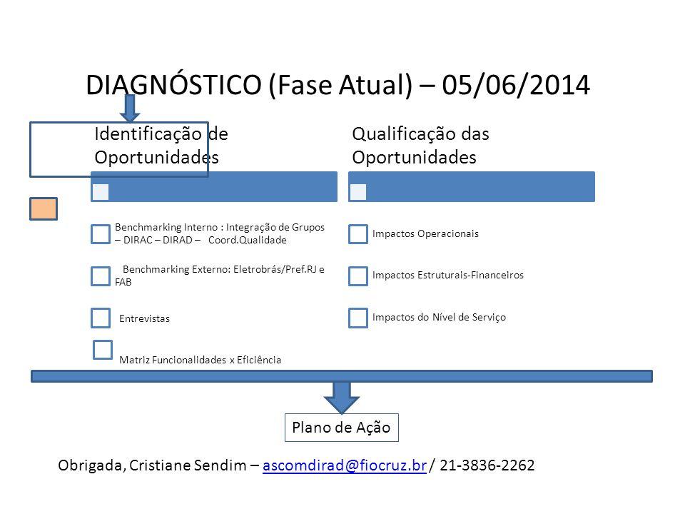 DIAGNÓSTICO (Fase Atual) – 05/06/2014 Identificação de Oportunidades Benchmarking Interno : Integração de Grupos – DIRAC – DIRAD – Coord.Qualidade Ben