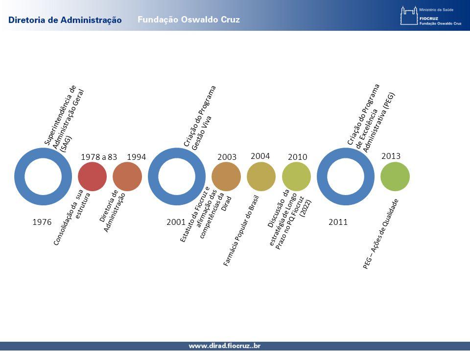 Superintendência de Administração Geral (SAG) Consolidação da sua estrutura Diretoria de Administração Criação do Programa Gestão Viva Estatuto da Fiocruz e afirmação das competências da Dirad Discussão da estratégia de Longo Prazo no PQ Fiocruz (2022) Criação do Programa de Excelência Administrativa (PEG) 1976 1978 a 831994 2001 20032010 2011 20132004 Farmácia Popular do Brasil PEG – Ações de Qualidade