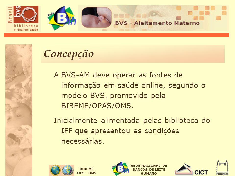BIREME OPS - OMS REDE NACIONAL DE BANCOS DE LEITE HUMANO Concepção A BVS-AM deve operar as fontes de informação em saúde online, segundo o modelo BVS,