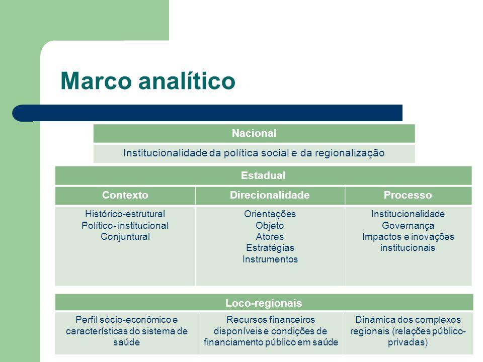 Marco analítico Estadual ContextoDirecionalidadeProcesso Histórico-estrutural Político- institucional Conjuntural Orientações Objeto Atores Estratégia
