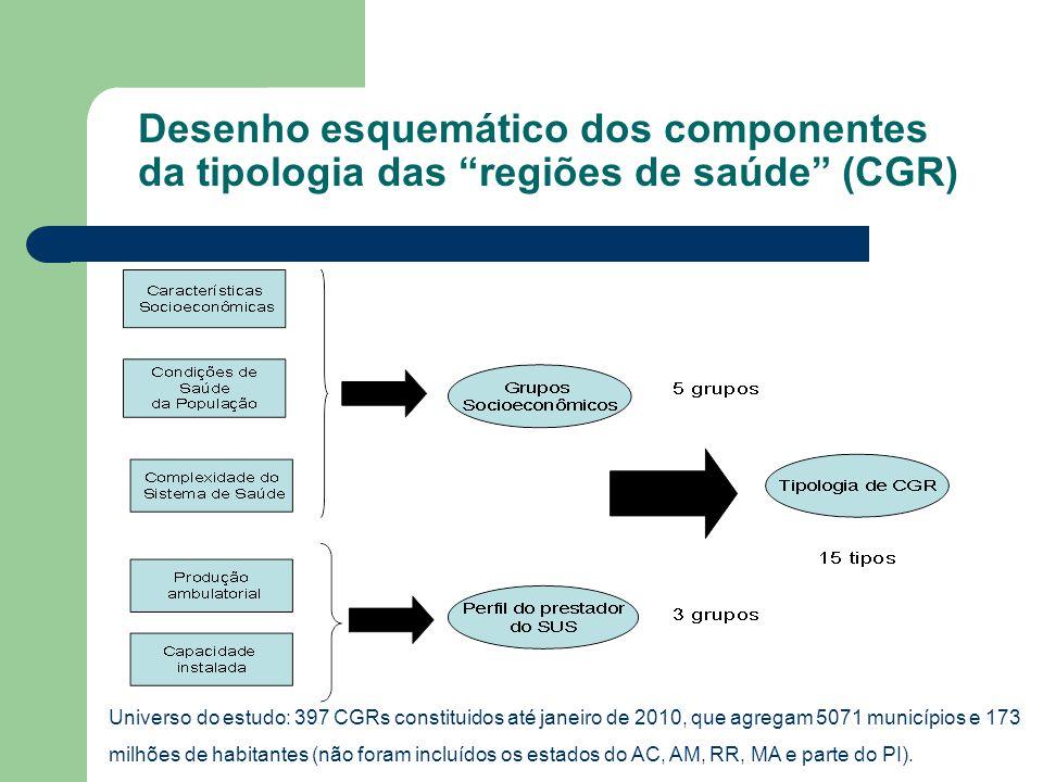 Desenho esquemático dos componentes da tipologia das regiões de saúde (CGR) Universo do estudo: 397 CGRs constituidos até janeiro de 2010, que agregam