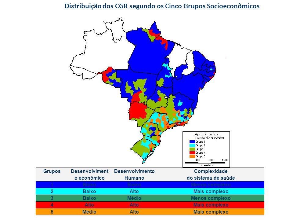 Distribuição dos CGR segundo os Cinco Grupos Socioeconômicos Grupos Desenvolviment o econômico Desenvolvimento Humano Complexidade do sistema de saúde