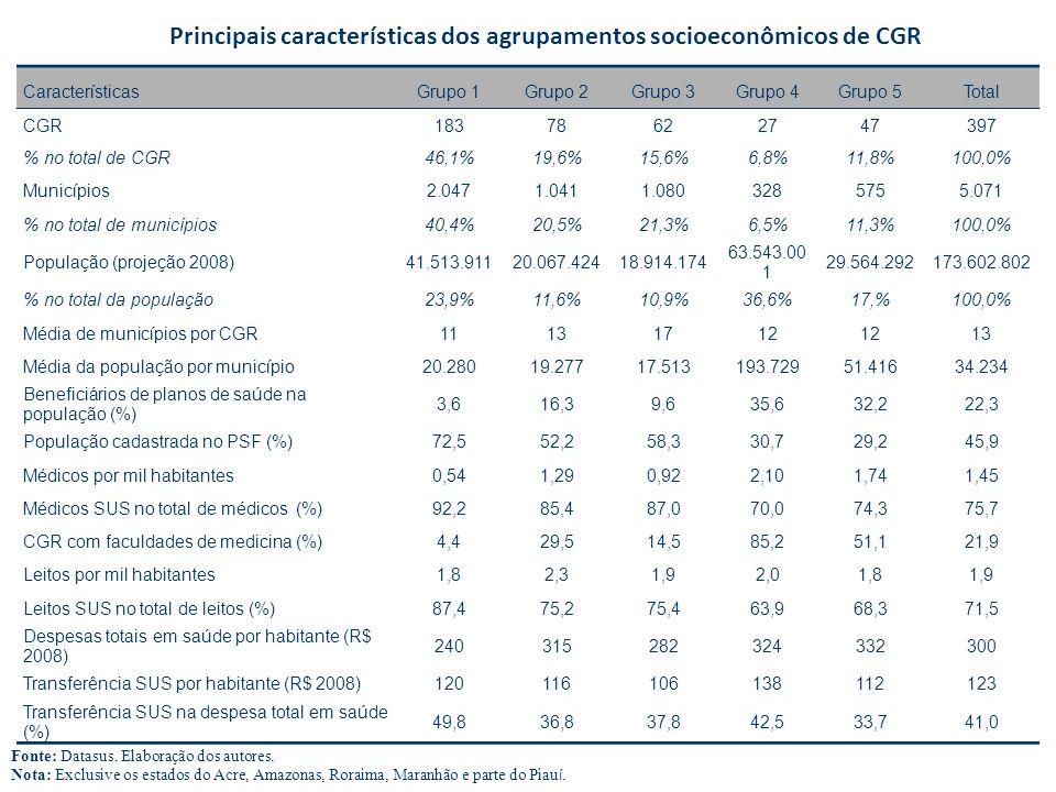 CaracterísticasGrupo 1Grupo 2Grupo 3Grupo 4Grupo 5Total CGR18378622747397 % no total de CGR46,1%19,6%15,6%6,8%11,8%100,0% Municípios2.0471.0411.080328