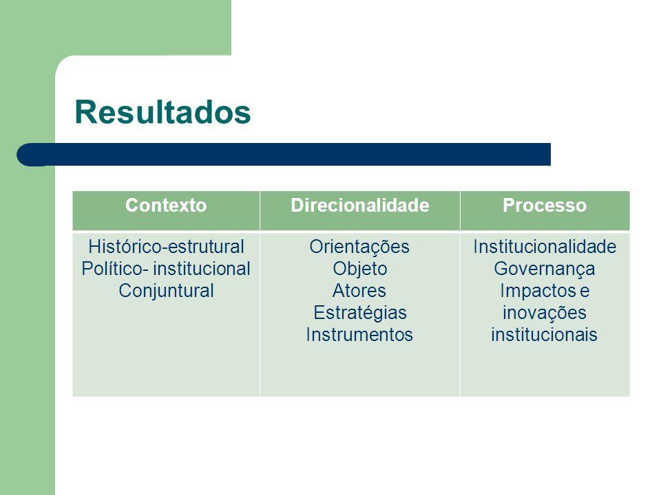 Resultados ContextoDirecionalidadeProcesso Histórico-estrutural Político- institucional Conjuntural Orientações Objeto Atores Estratégias Instrumentos