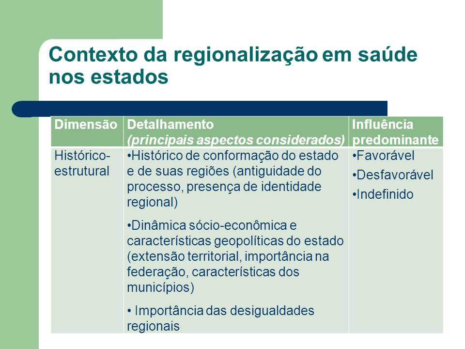 Contexto da regionalização em saúde nos estados DimensãoDetalhamento (principais aspectos considerados) Influência predominante Histórico- estrutural