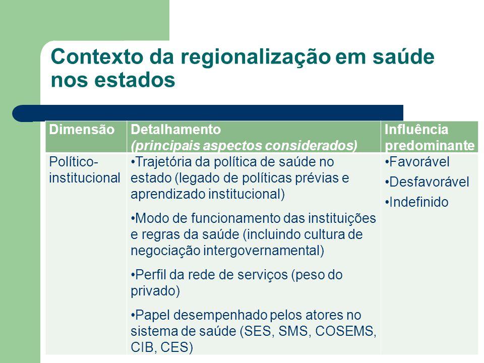 Contexto da regionalização em saúde nos estados DimensãoDetalhamento (principais aspectos considerados) Influência predominante Político- instituciona