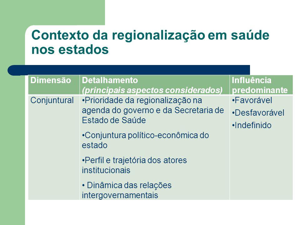 Contexto da regionalização em saúde nos estados DimensãoDetalhamento (principais aspectos considerados) Influência predominante ConjunturalPrioridade