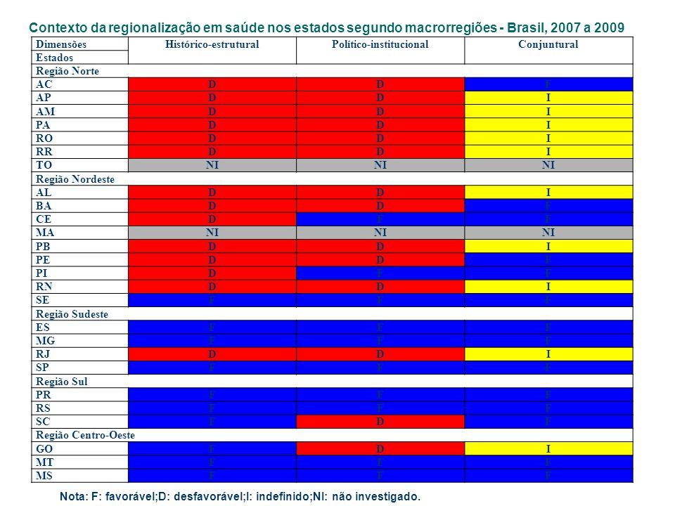 Contexto da regionalização em saúde nos estados segundo macrorregiões - Brasil, 2007 a 2009 DimensõesHistórico-estruturalPolítico-institucionalConjunt