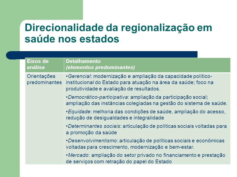 Eixos de análise Detalhamento (elementos predominantes) Orientações predominantes Gerencial: modernização e ampliação da capacidade político- instituc
