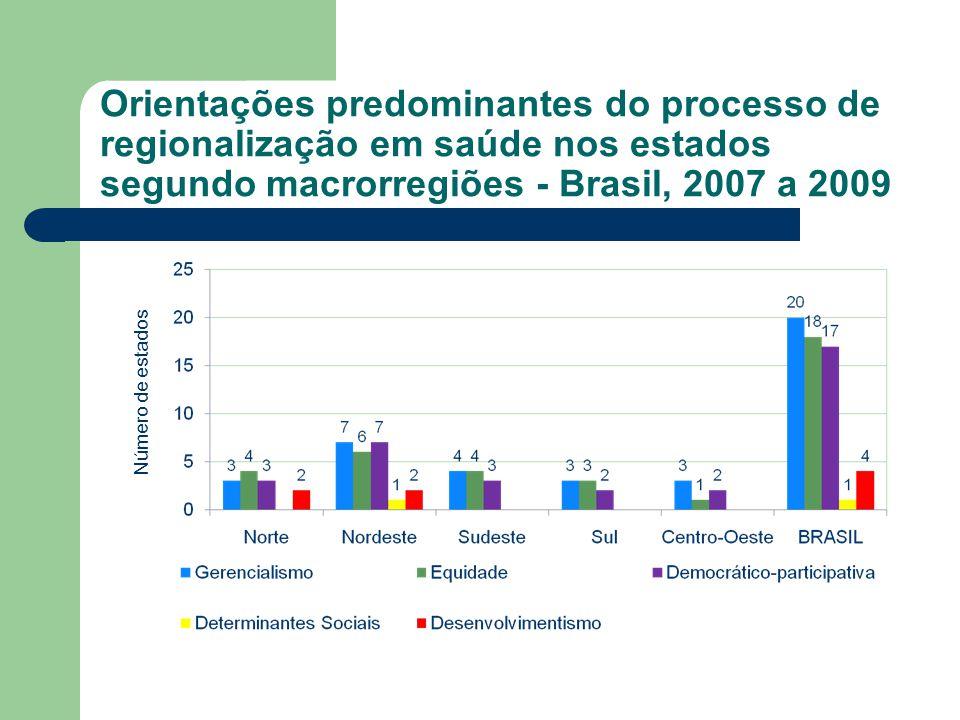 Orientações predominantes do processo de regionalização em saúde nos estados segundo macrorregiões - Brasil, 2007 a 2009 Número de estados
