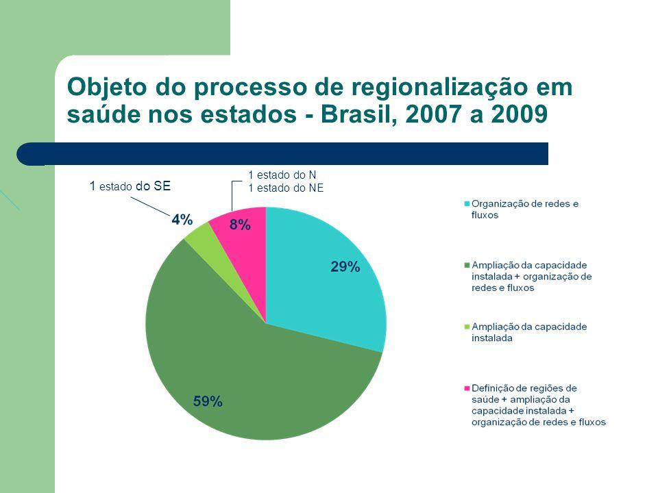 Objeto do processo de regionalização em saúde nos estados - Brasil, 2007 a 2009 1 estado do SE 1 estado do N 1 estado do NE