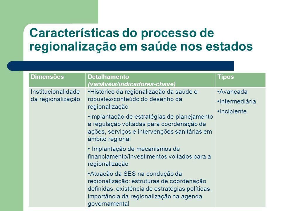 DimensõesDetalhamento (variáveis/indicadores-chave) Tipos Institucionalidade da regionalização Histórico da regionalização da saúde e robustez/conteúd