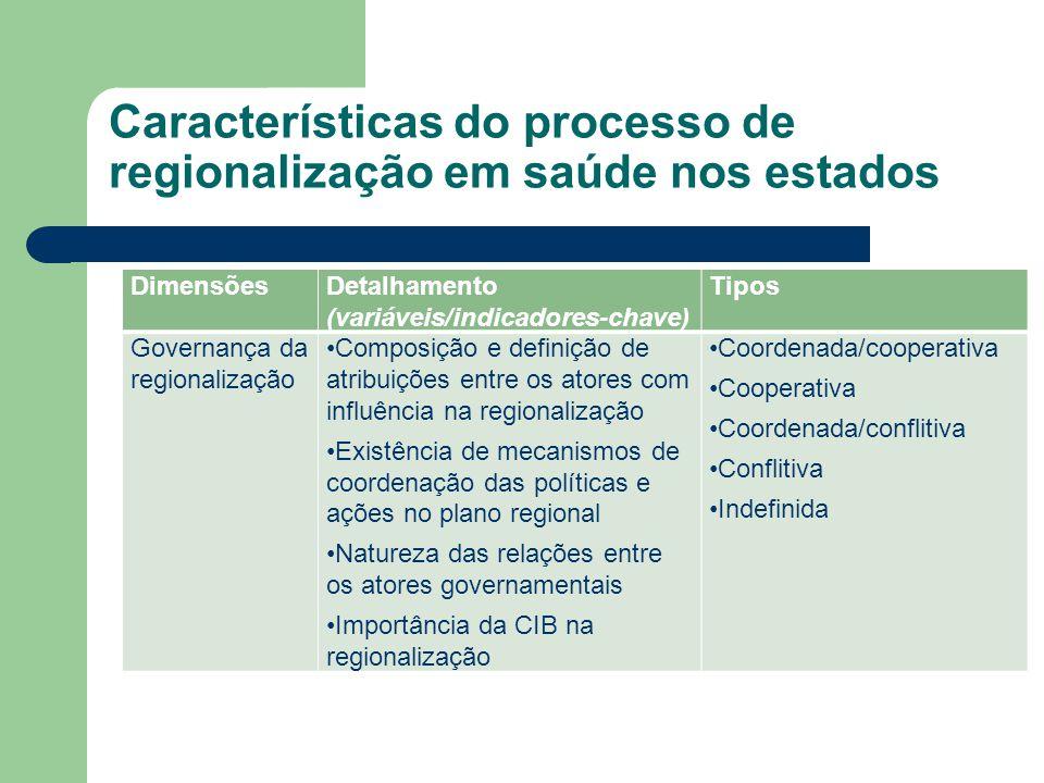 DimensõesDetalhamento (variáveis/indicadores-chave) Tipos Governança da regionalização Composição e definição de atribuições entre os atores com influ