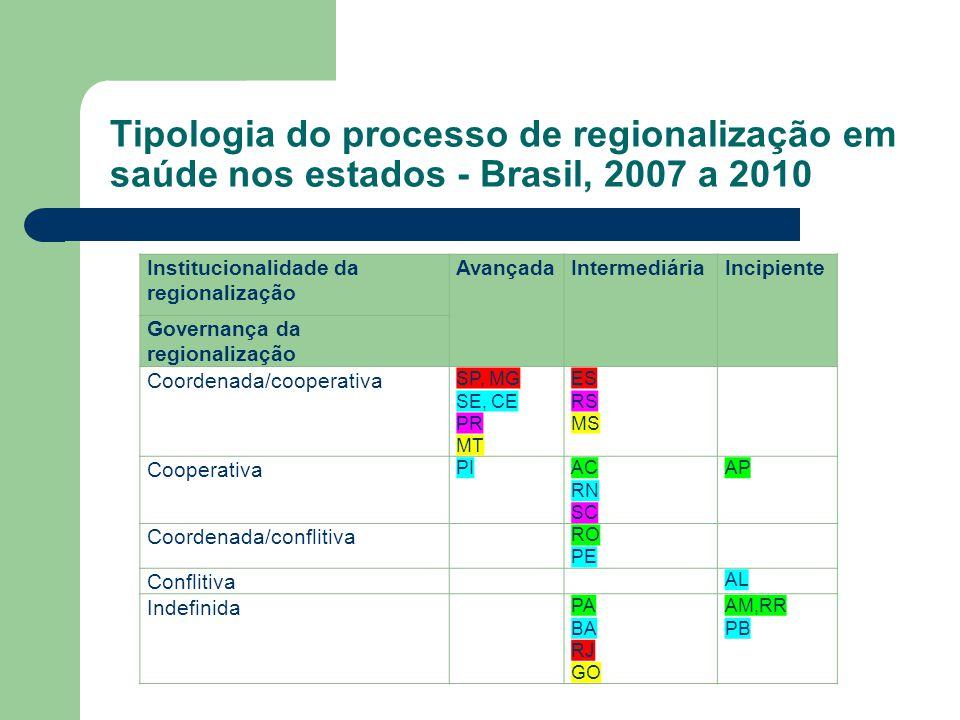 Tipologia do processo de regionalização em saúde nos estados - Brasil, 2007 a 2010 Institucionalidade da regionalização AvançadaIntermediáriaIncipient