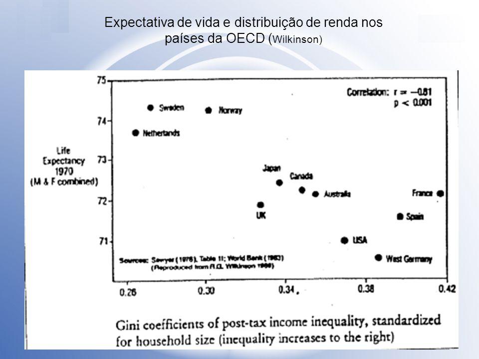 Expectativa de vida e distribuição de renda nos países da OECD ( Wilkinson)