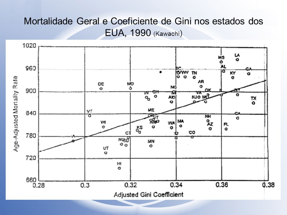 Mortalidade Geral e Coeficiente de Gini nos estados dos EUA, 1990 (Kawachi )
