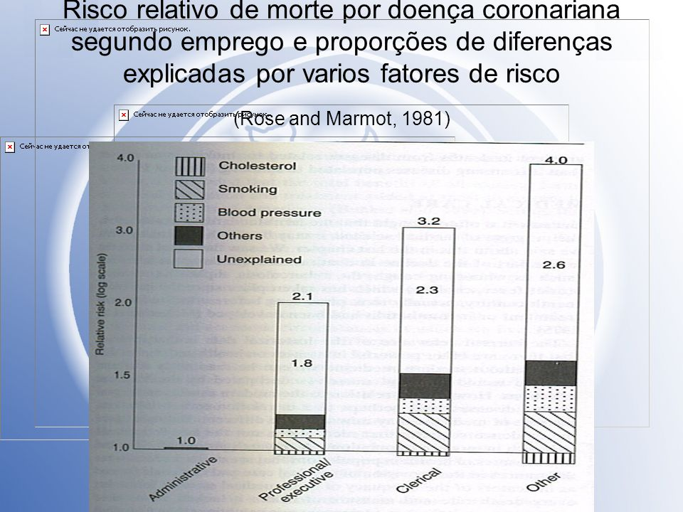 Risco relativo de morte por doença coronariana segundo emprego e proporções de diferenças explicadas por varios fatores de risco (Rose and Marmot, 198