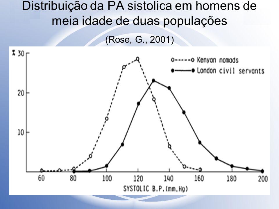 Mortalidade infantil: taxas comparadas