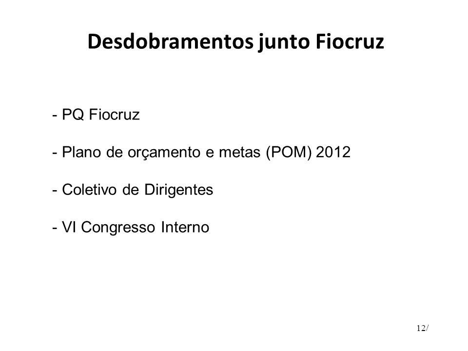 Desdobramentos junto Fiocruz - PQ Fiocruz - Plano de orçamento e metas (POM) 2012 - Coletivo de Dirigentes - VI Congresso Interno 12/